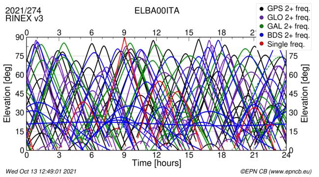 Time / Elevation